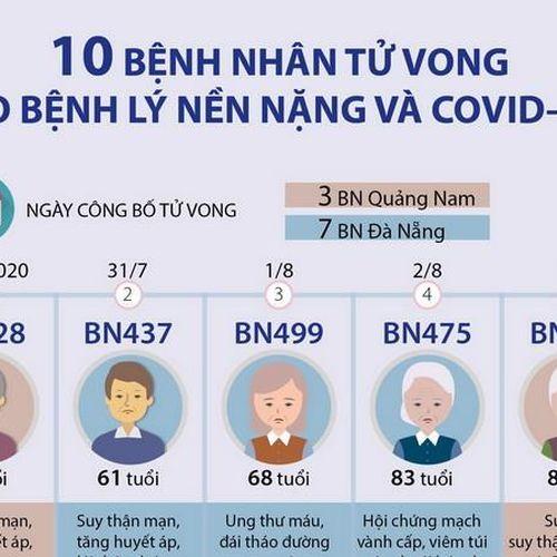 10 bệnh nhân COVID-19 tử vong có bệnh lý nền nặng