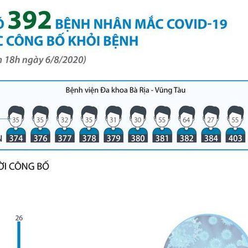 Đã có 392 bệnh nhân mắc COVID-19 được công bố khỏi bệnh