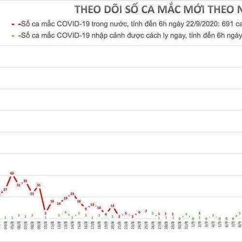 Đã 20 ngày liên tiếp Việt Nam không có ca mắc mới COVID-19 trong cộng đồng