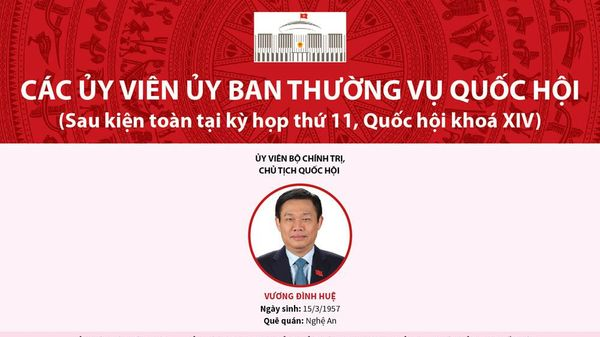 Infographic: Các ủy viên Ủy ban Thường vụ Quốc hội khóa XIV