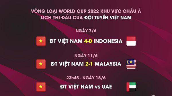 Lịch thi đấu đội tuyển Việt Nam vòng loại World Cup 2022 mới nhất