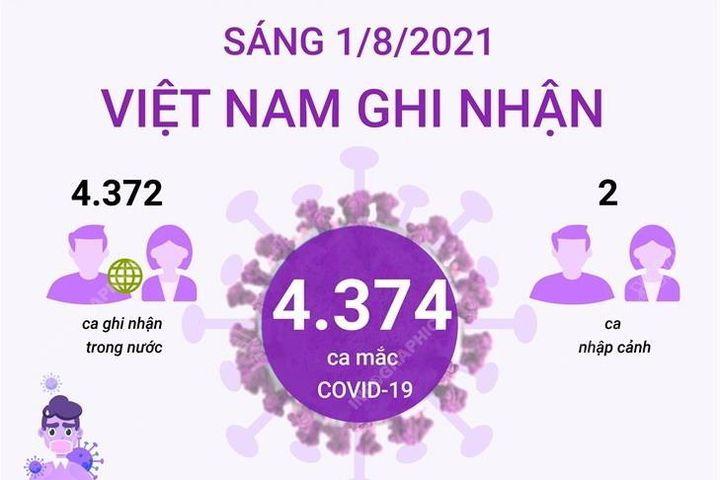 Thông tin về số ca mắc COVID-19 tại Việt Nam sáng 1/8 - Báo VietnamPlus