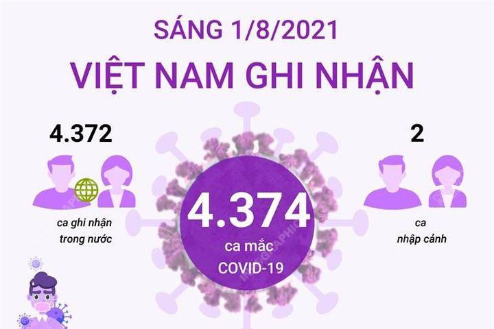 4.374 ca mắc COVID-19 trong sáng 1/8, TP Hồ Chí Minh có 2.027 ca - Báo Tin Tức TTXVN