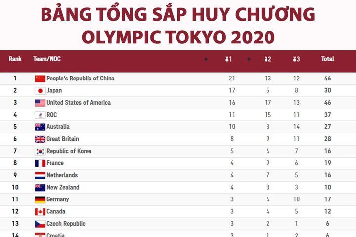 Bảng tổng sắp huy chương Olympic 2020: Trung Quốc hơn Mỹ 5 HCV, Malaysia có huy chương - Báo VOV