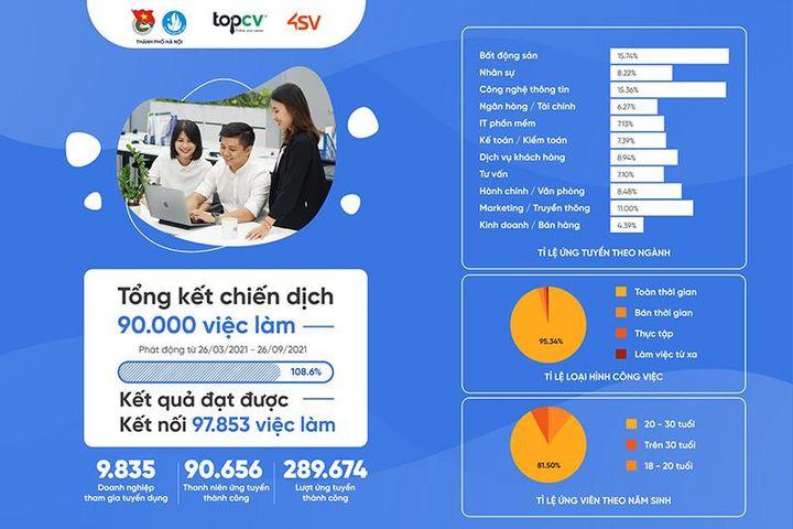 Hơn 90.600 thanh niên có việc làm từ 'Chiến dịch 90.000 việc làm' - Báo Kinh Tế Đô Thị