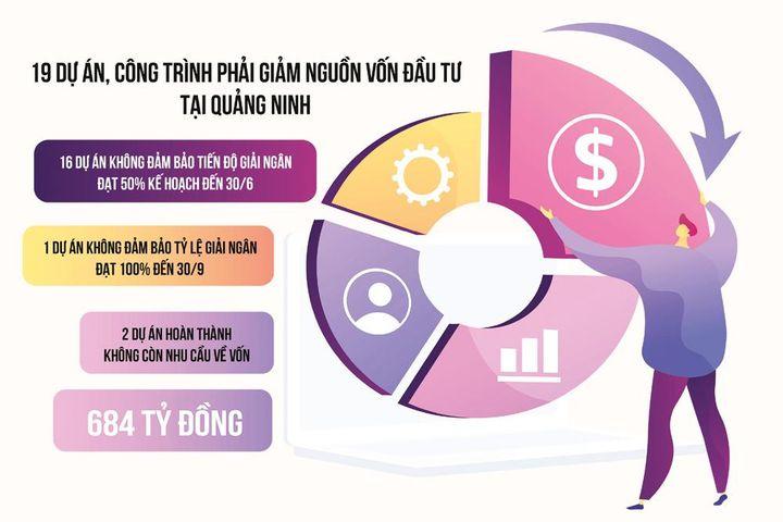 Quảng Ninh: Mạnh tay cắt giảm, điều chuyển vốn dự án chậm giải ngân - Thời báo Tài chính