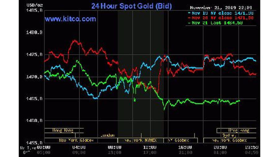 Giá vàng hôm nay (22/11) giảm nhẹ