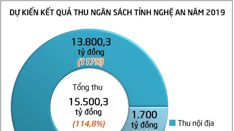Nghệ An dự kiến thu ngân sách năm 2019 đạt trên 15.500 tỷ đồng