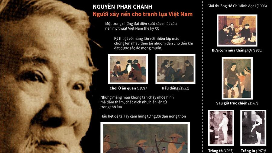 Nguyễn Phan Chánh - Người xây nền cho tranh lụa Việt Nam