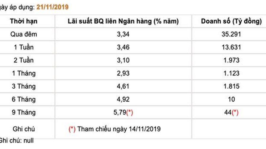 Lãi suất VND liên ngân hàng đột ngột tăng, yếu tố mùa vụ và điểm được chú ý