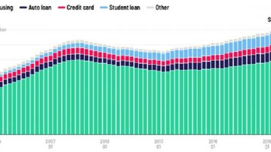 'Bom nợ' hộ gia đình Mỹ