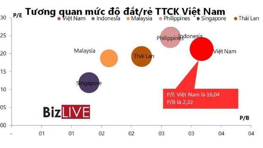 VN-Index tuột dốc nhanh, PE thị trường còn khoảng 16 lần