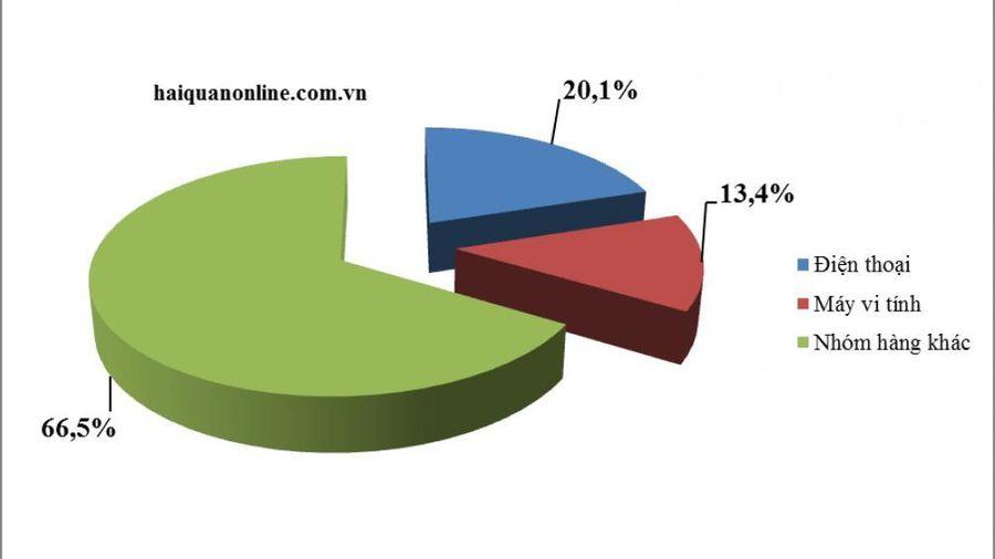 Xuất khẩu điện thoại, máy vi tính sang Mỹ tăng lần lượt 65-101%