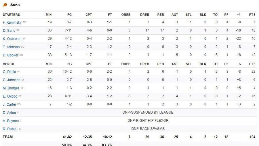 NBA 2019-2020 ngày 25/11: Denver Nuggets và Los Angeles Clippers áp sát ngôi đầu miền Tây