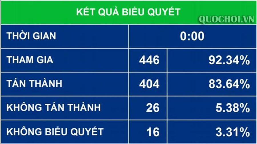 Quốc hội thông qua dự án Luật sửa đổi, bổ sung một số điều của Luật Nhập cảnh, xuất cảnh, quá cảnh, cư trú của người nước ngoài tại Việt Nam