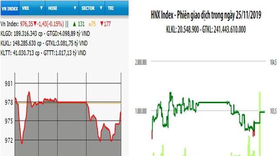 Nhiều cổ phiếu lớn hồi phục, VN-Index vẫn giảm phiên thứ tư
