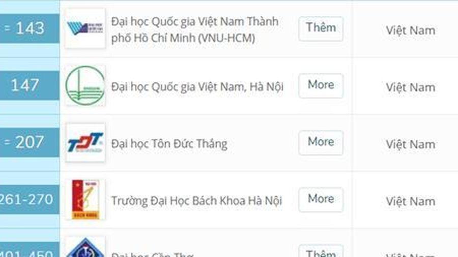 8 đại học Việt Nam lọt vào top 500 cơ sở giáo dục đại học hàng đầu châu Á