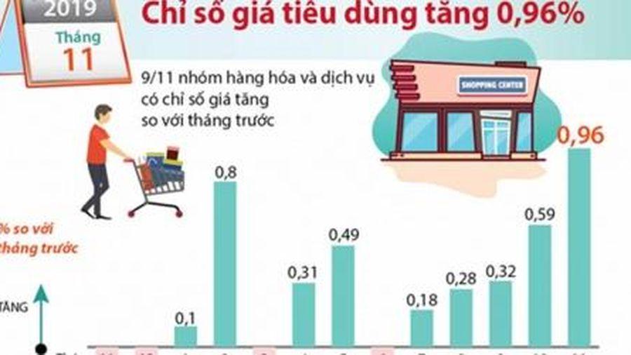 Tháng 11/2019, chỉ số giá tiêu dùng (CPI) tăng 0,96%