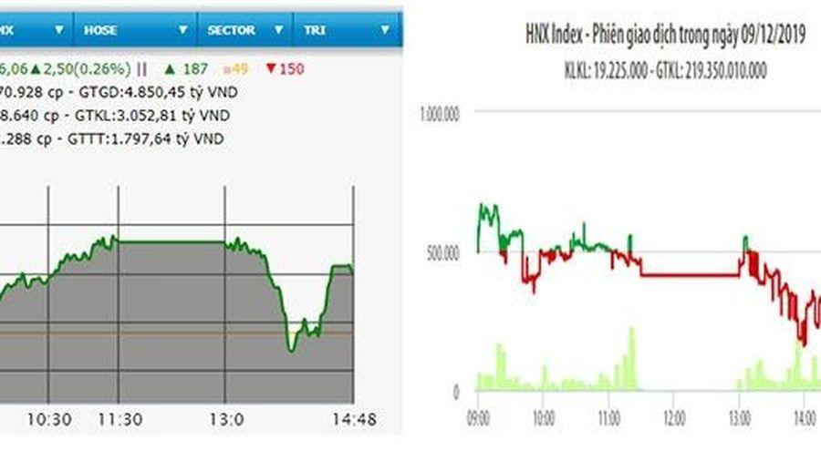 VN-Index lấy lại mốc 965 điểm