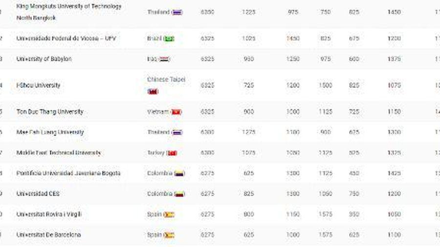 Đại học Tôn Đức Thắng trong top 300 trường đại học bền vững nhất thế giới