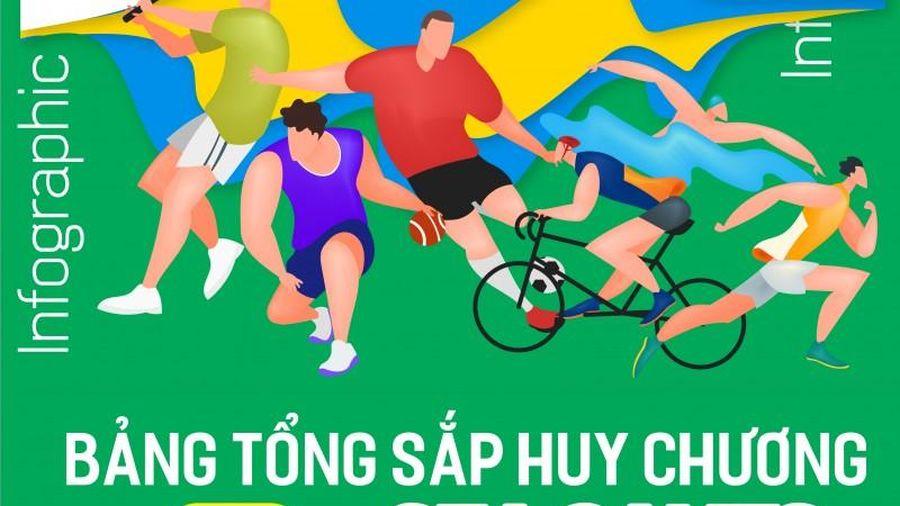 Infographics: Bảng xếp hạng SEA Games 30 - Ngày vàng của thể thao Việt Nam