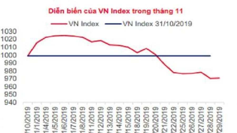 VN-Index sẽ phục hồi trở lại