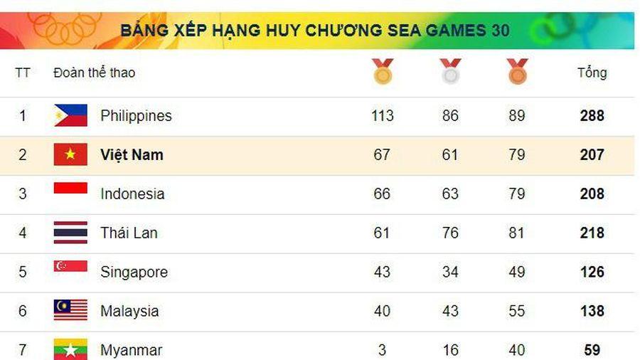 Bảng tổng sắp Huy chương Seagames 30 cập nhật mới nhất ngày 9/12, Việt Nam lại vươn lên vị trí thứ 2
