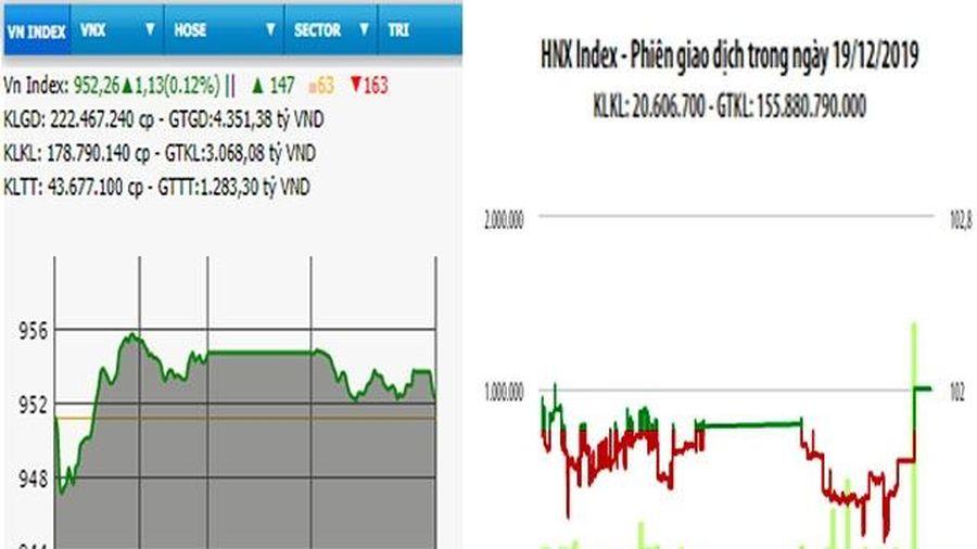 Nhiều cổ phiếu bật tăng, hai sàn xanh nhẹ trở lại