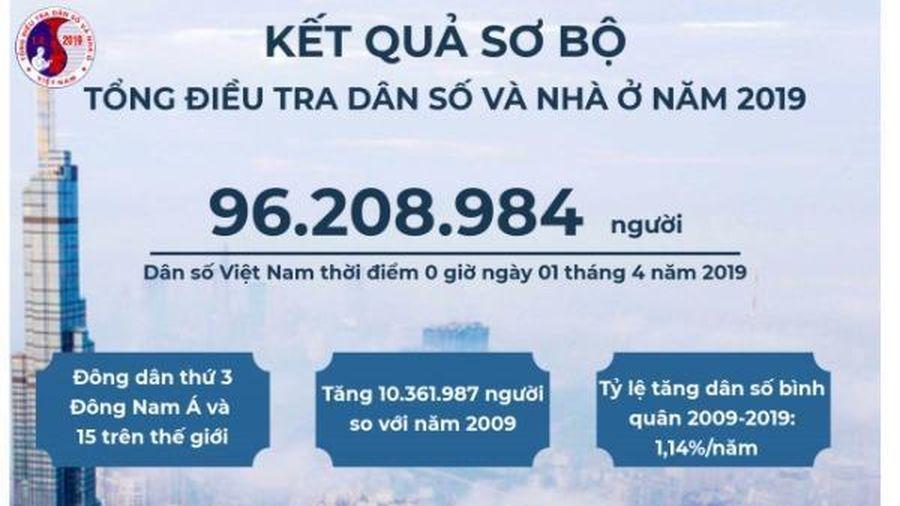 Dân số trên 96,2 triệu người, Việt Nam đông dân thứ 15 trên thế giới