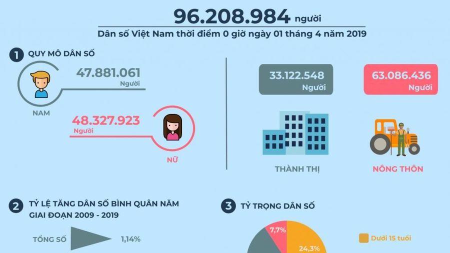 Dân số Việt Nam 96,2 triệu người, tỷ lệ thất nghiệp 2,05%