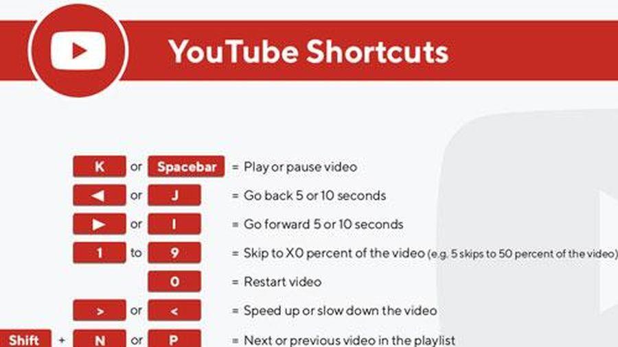 Những phím tắt hữu ích trên YouTube