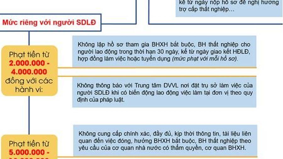 Mức xử phạt vi phạm hành chính mới trong lĩnh vực BHXH