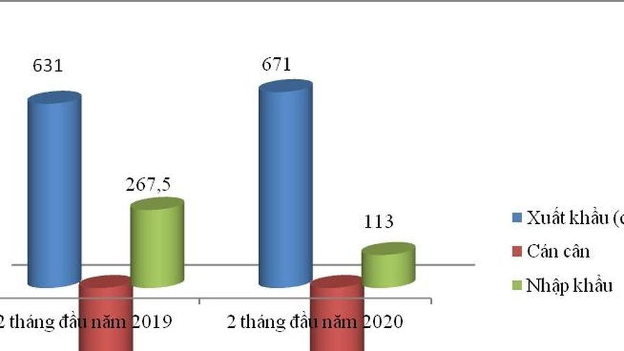 Nhập khẩu từ Campuchia giảm mạnh hơn 48%, xuất khẩu cầm chừng