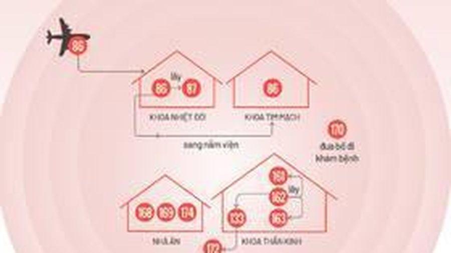 11 bệnh nhân mắc Covid-19 ở Bệnh viện Bạch Mai bị lây nhiễm thế nào?