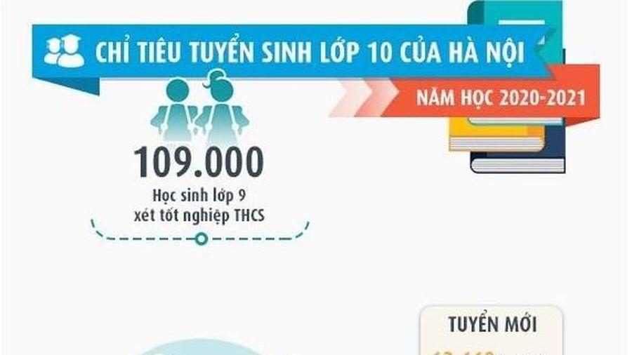 Chỉ tiêu tuyển sinh lớp 10 của Hà Nội năm học 2020-2021