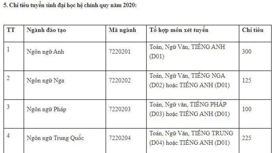 ĐH Hà Nội công bố chỉ tiêu tuyển sinh, ngưỡng điểm đảm bảo chất lượng