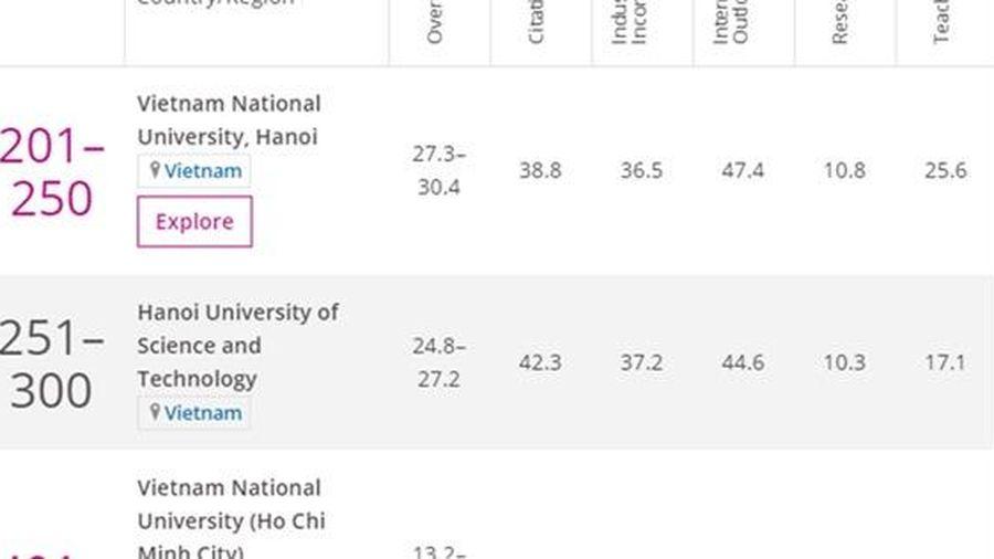 3 cơ sở GD đại học Việt Nam có tên trong bảng xếp hạng Times Higher Education 2020