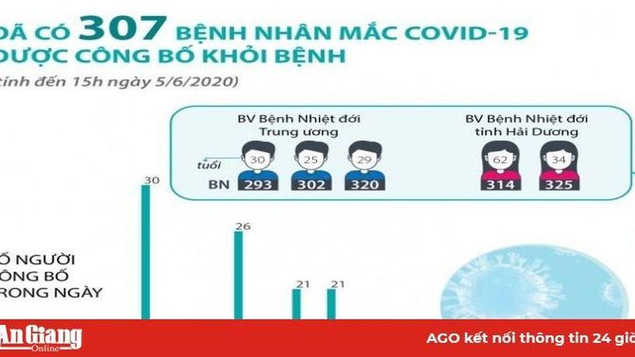 Số ca mắc COVID-19 được công bố khỏi bệnh tăng lên 307 người