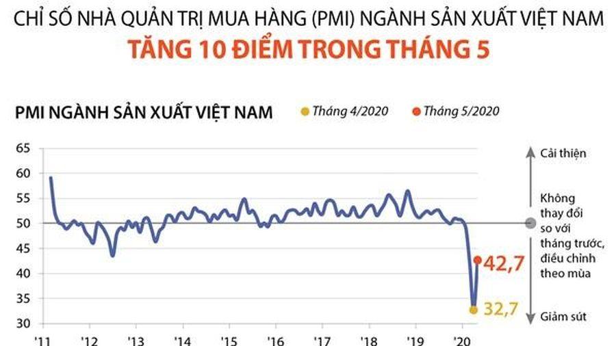 PMI ngành sản xuất Việt Nam trong tháng 5: Những điểm nổi bật