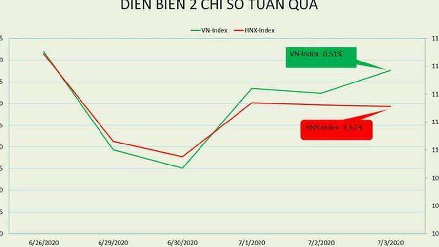 VN-Index dành cả tuần để rung lắc trước khi vòng về sát 850 điểm
