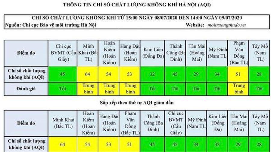 Chất lượng không khí Hà Nội ngày 9/7 vẫn duy trì ở mức tốt