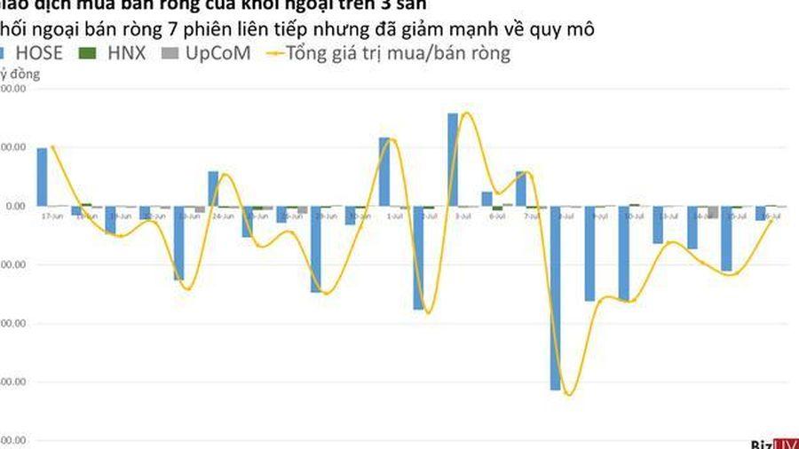 Phiên 16/7: Khối ngoại đã giảm mạnh quy mô bán ròng, tiếp tục mua vào E1VFVN30