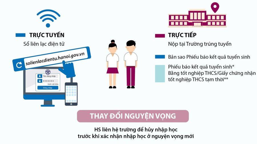 Từ ngày 3-5/8, học sinh Hà Nội trúng tuyển lớp 10 phải xác nhận nhập học