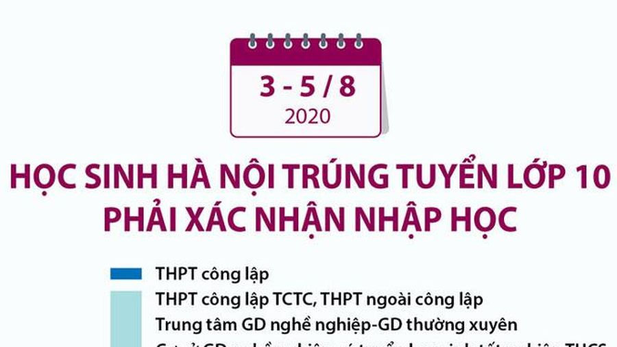 Từ ngày 3 đến 5-8, học sinh Hà Nội trúng tuyển lớp 10 phải xác nhận nhập học
