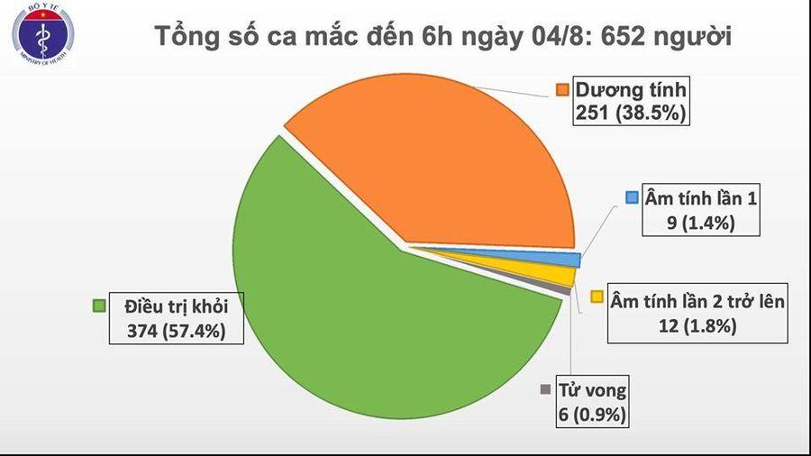 Sáng 8/4, ghi nhận thêm 10 ca mắc COVID-19 tại Quảng Nam, Đà Nẵng
