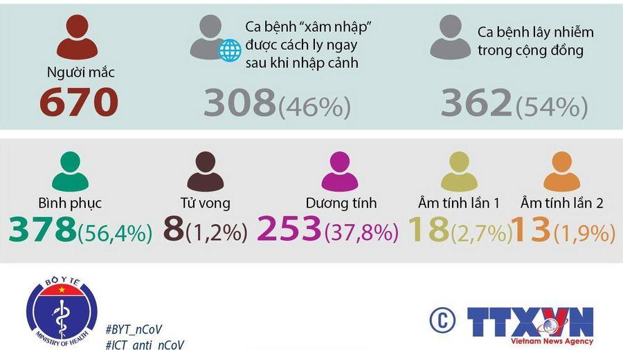 Việt Nam đã có 670 ca mắc COVID-19