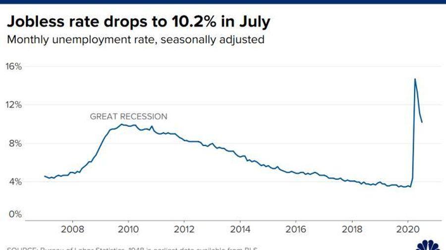 Bất chấp dịch Covid-19 tái bùng phát, kinh tế Mỹ vẫn tạo ra 1,8 triệu việc làm trong tháng 7