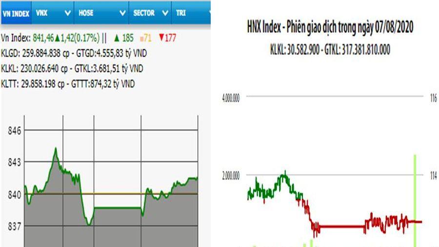 VN-Index tăng phiên thứ 5 liên tiếp