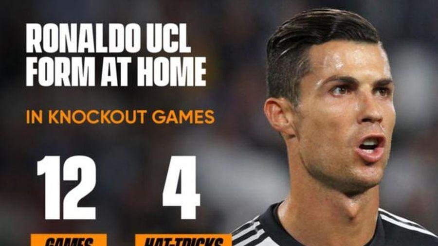 Juventus 2-1 Lyon: Ronaldo lập cú đúp