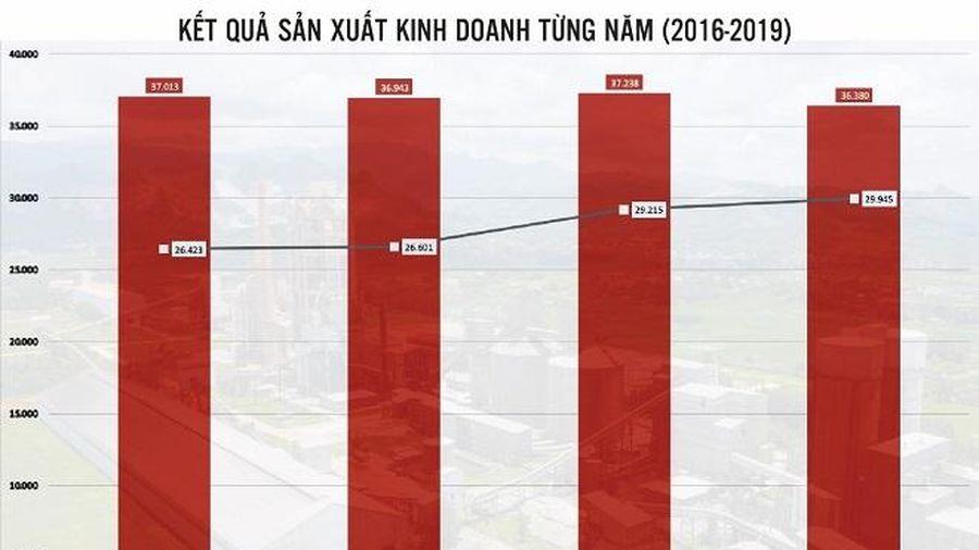 Tổng Công ty Xi măng Việt Nam (VICEM): Đổi mới để sáng tạo những điều tưởng chừng như không thể